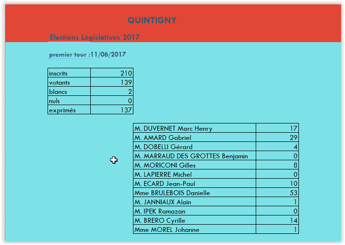 Resultats legislatives m